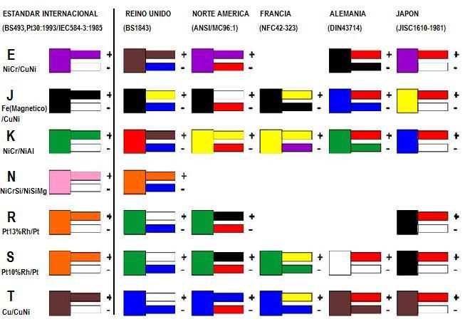 Código colores termopares