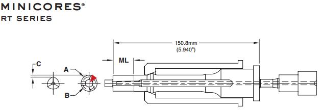 minicore-rtserie